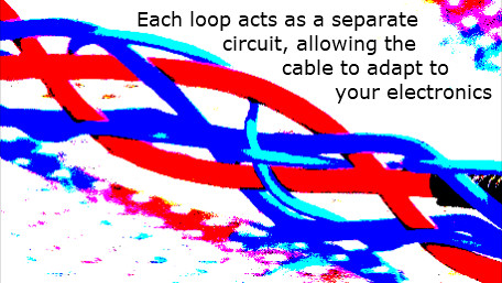 Each loop within a tunable cable produces a specific change to the hifi audio presentation
