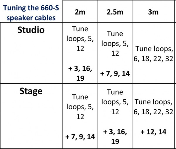 Table showing how to tune the Experience660-S speaker cable