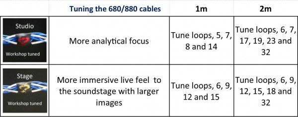 Table showing how different loops along our tunable range of cables fine-tunes your hifi's audio presentation